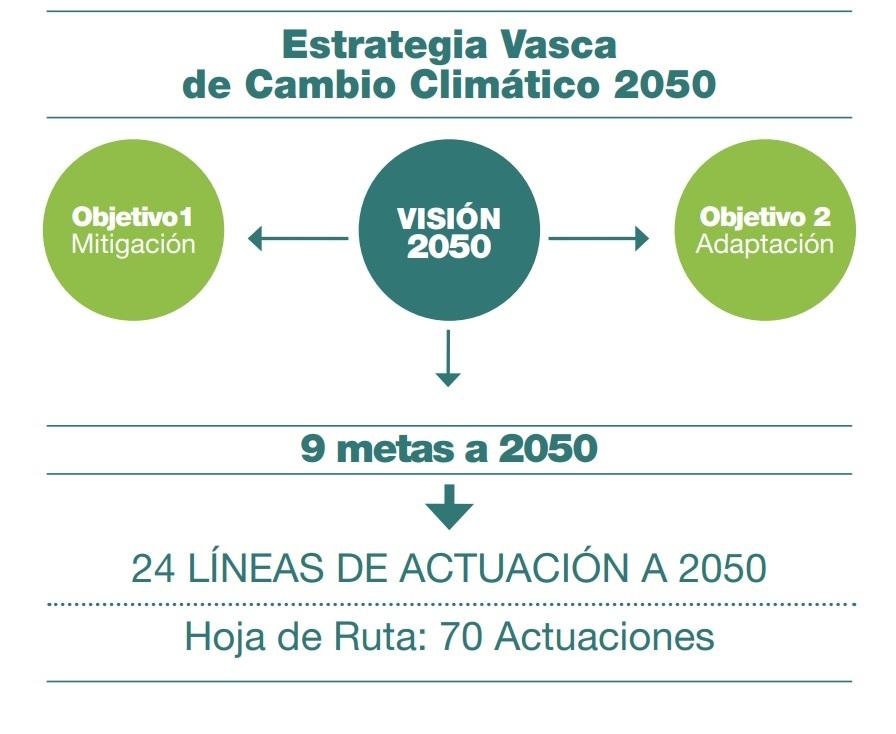 Risultati immagini per Klima2050 Pais Vasco